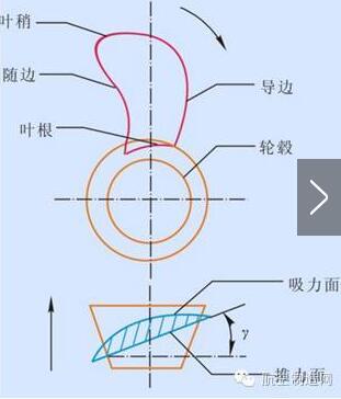 螺旋桨结构图示